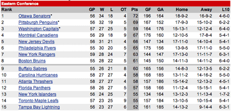 NHL Eastern Conference Standings Feb 11